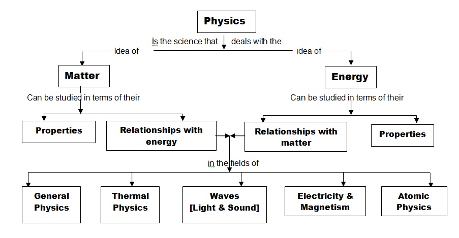 physics and branches Institute of physics - promoting physics and bringing physicists together for the benefit of all.