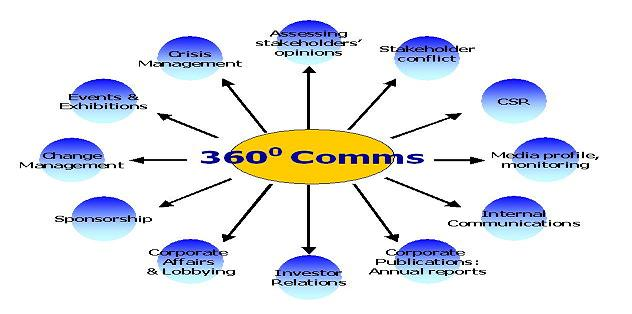 360 DEGREE COMMUNICATIONS