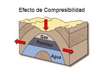 La compresibilidad de la roca cr portal del petr leo for Portal del instalador de gas natural