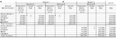 Anggaran Bahan Mentah