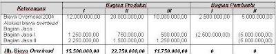 Angaran Biaya Overhead Pabrik ( BOP )