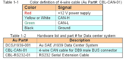 Au Group Electronics: Au SAE J1939 Data Center System User Manual