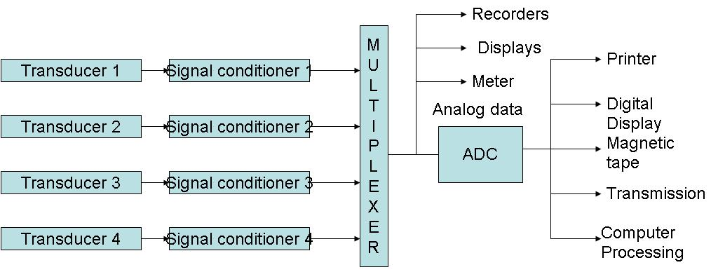Block Diagram Data Acquisition : Data acquisition system instrumentation and control