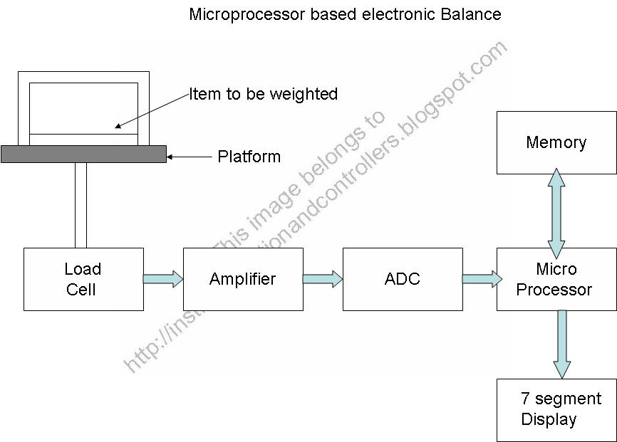 Microprocessor based Electronic balance – A Mini Project ...