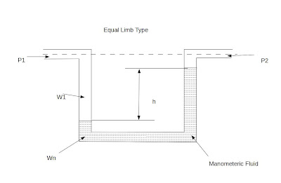 equal limb type manometer