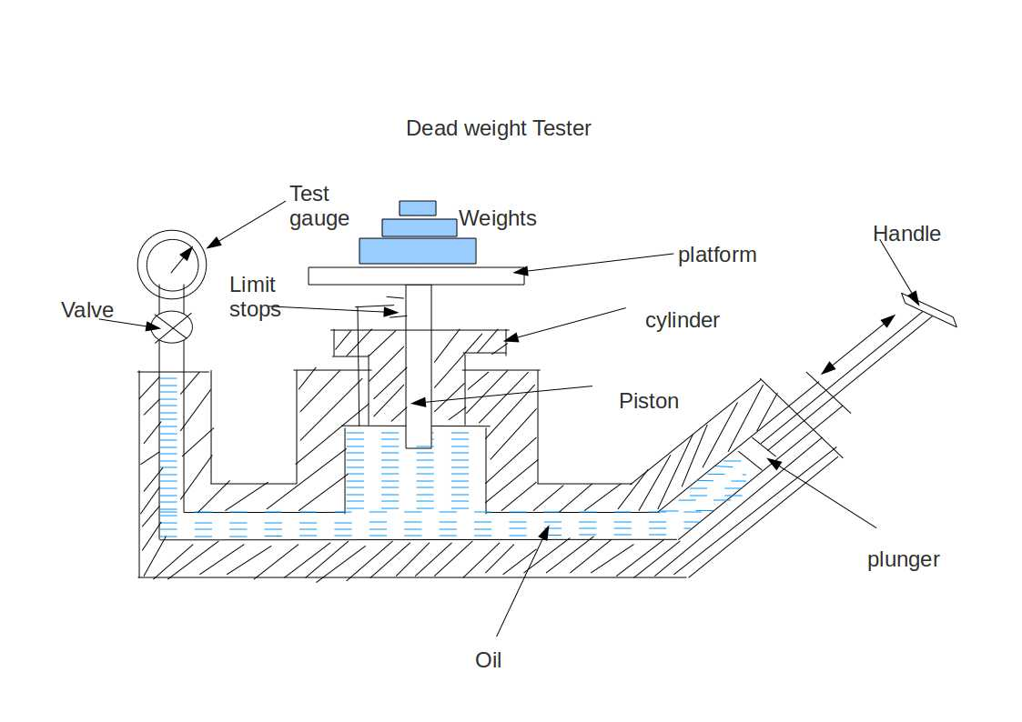 Dead Weight Tester Instrumentation And Control Engineering Lvdt Wiring Diagram The Valve Of Apparatus Is Closed