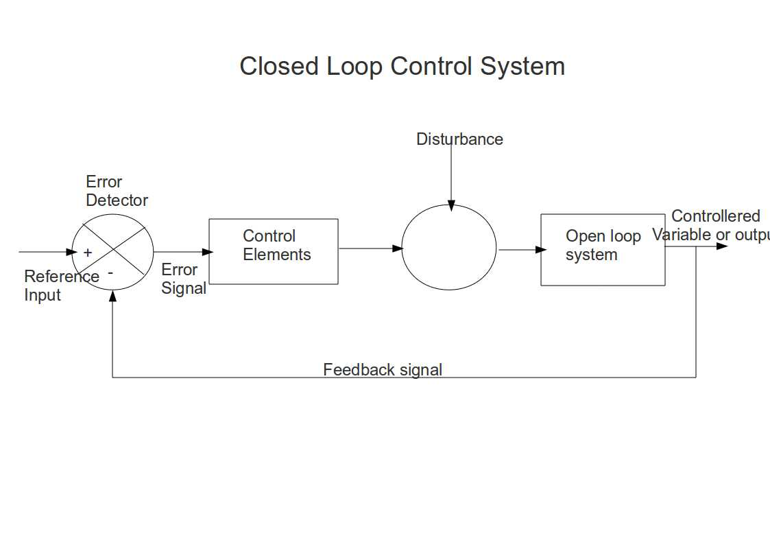 Types of control systems - Instrumentation and Control Engineering