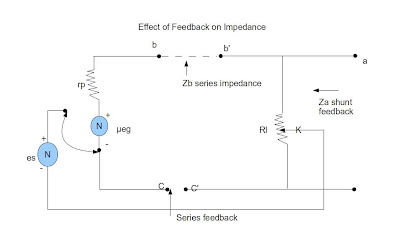 effect of feedback on impedance