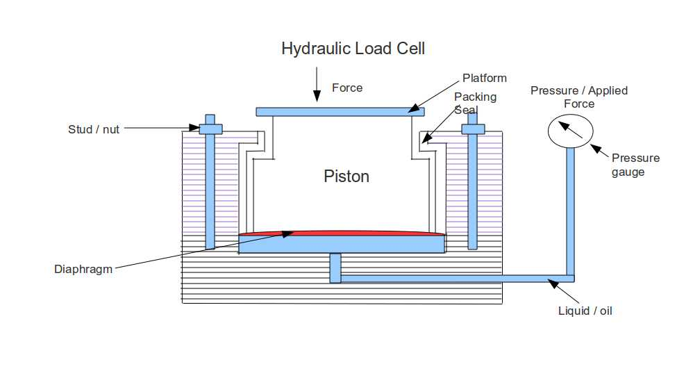Load cell and load cell types instrumentation and control engineering construction of hydraulic load cell ccuart Images