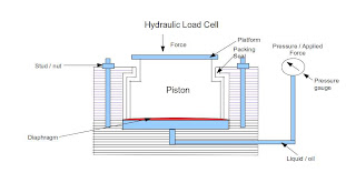 construction of hydraulic load cell