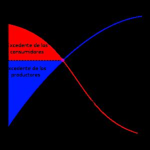 Oferta y demanda en macroeconomia
