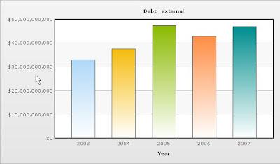 ニュージーランド 対外債務