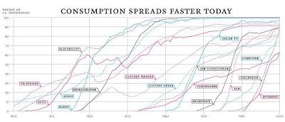 商品の普及率の推移