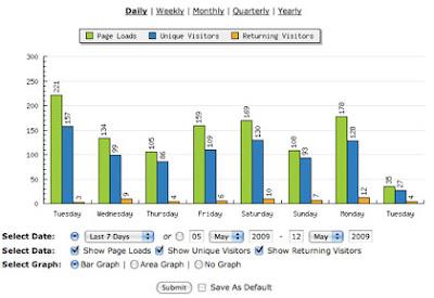海外アクセス解析ツール比較Statcounter