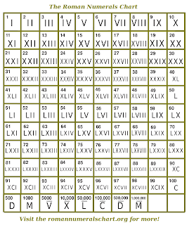 Everything About Math: roman numeral