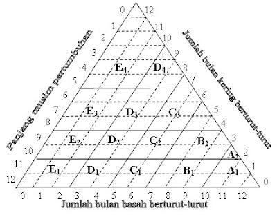 Klasifikasi iklim gambar 1 segitiga oldeman ccuart Images