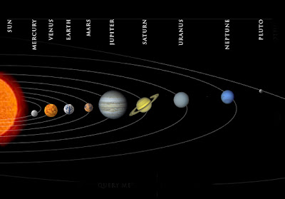 Solar System All Planets in Order