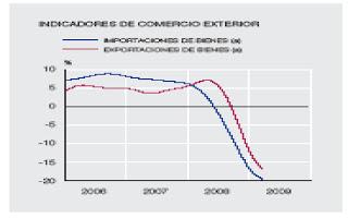 El Comercio Internacional y la Crisis