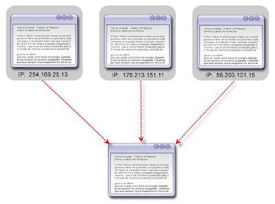 วิธีสร้างบล็อก|รวยด้วยบล็อก Diff IP Address