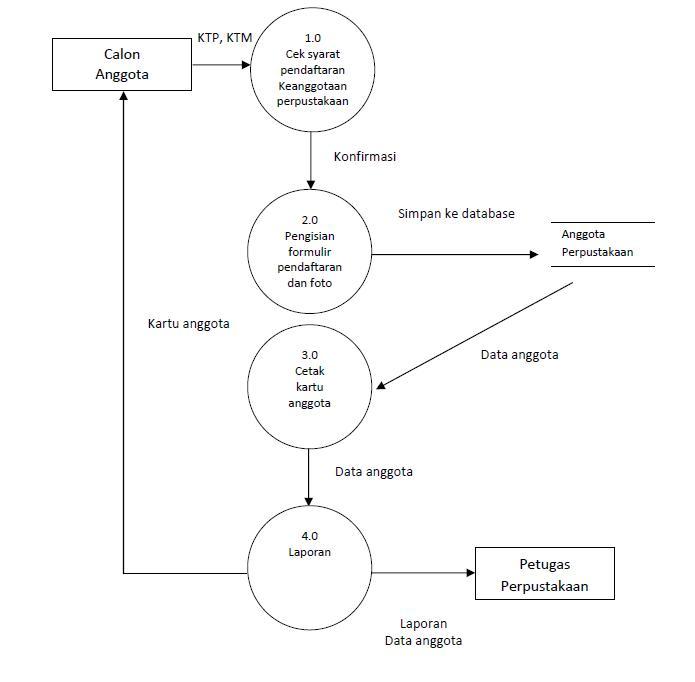 Sistem informasi rancangan sistem informasi pada perpustakaan x diagram konteks dfd level 0 ccuart Images