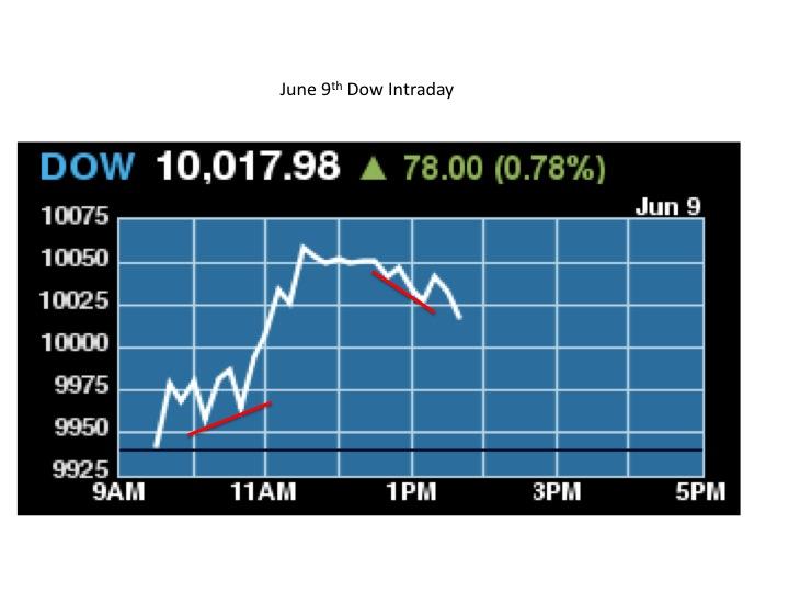 WeThePeople: June 9th Dow Intraday report (UPDATE)