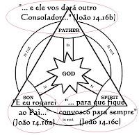 TRINDADE - O que significa Trindade e Triunidade? Trindade+2