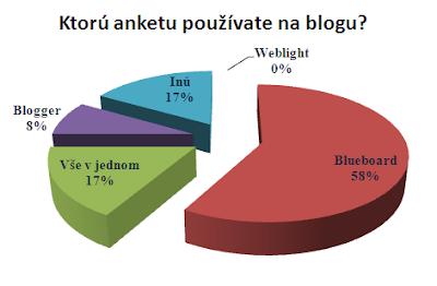 anketa:ktoru anketu pouzivate na blogu?
