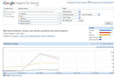 Volcano vs election Google Insights for Search trends