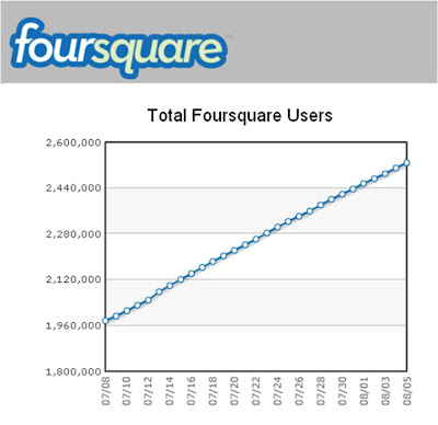 Foursquare total number of users