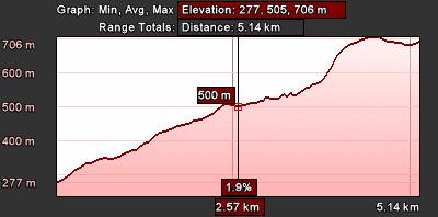 Staza 29 - grafikon visina