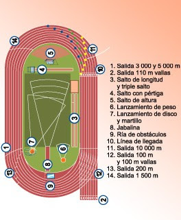 Wallpaper Pista De Atletismo