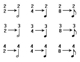 Representación de fórmulas de compás para compases simples