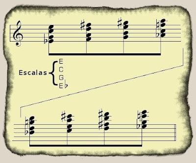 Una partitura antigua donde hay escritos acordes que producen armonía