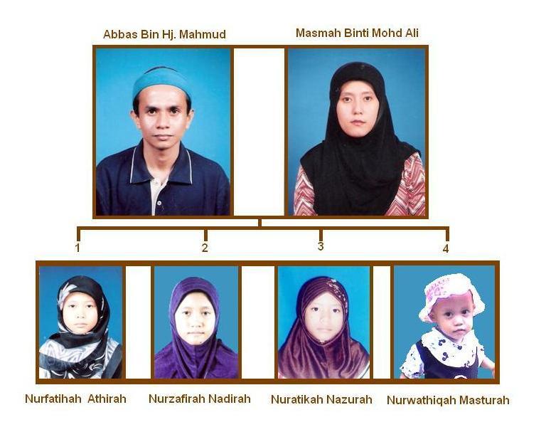 Carta Keluarga Abbas Bin Hj Mahmud Dan Masmah Binti Mohd Ali