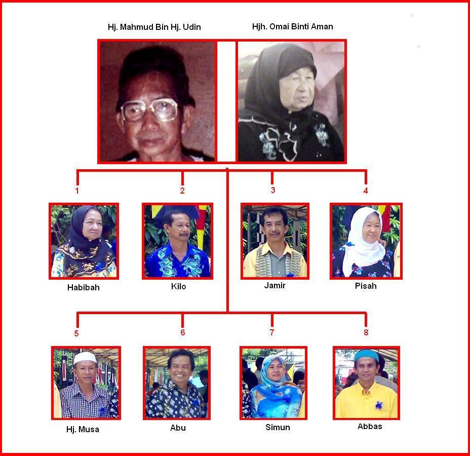 Carta Keluarga Haji Mahmud Bin Haji Udin Dan Hajjah Omai Binti Aman