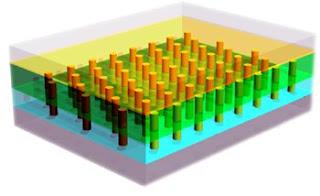 Esquema de los nanobastones