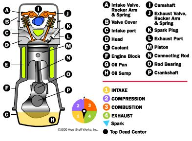 jenis-jenis motor bakar menurut langkahnya