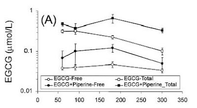 Piperine and plasma levels of EGCG