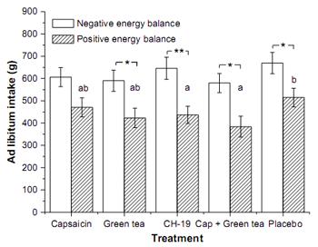 Vihreä tee, kapsaikiini, paprika ja syötyjen kalorien määrä