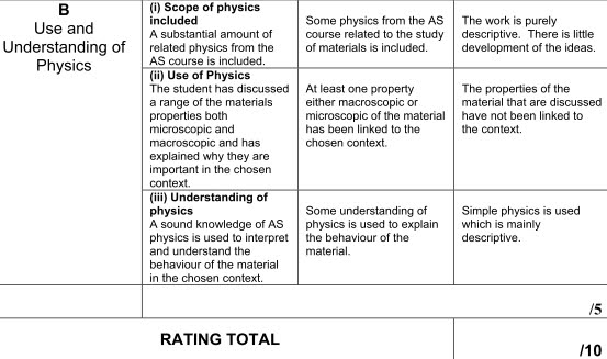 Physics coursework quality of measurement