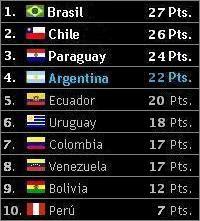 Posiciones de las Eliminatorias Sudamericanas - Sudáfrica 2010