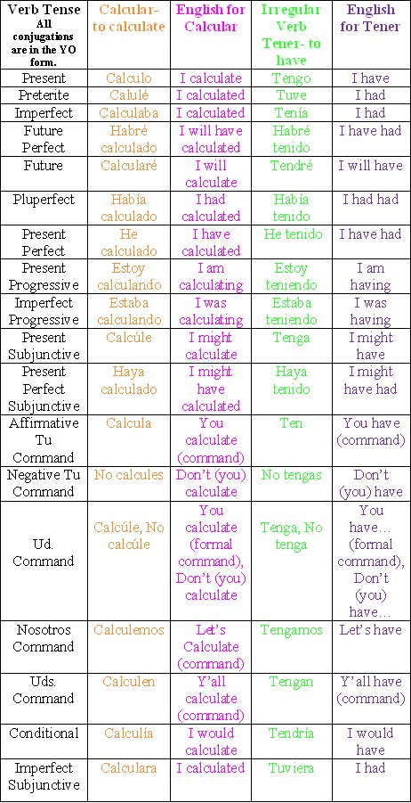 Subjunctive Tense Spanish Verb Conjugation Chart Pictures to Pin on ...