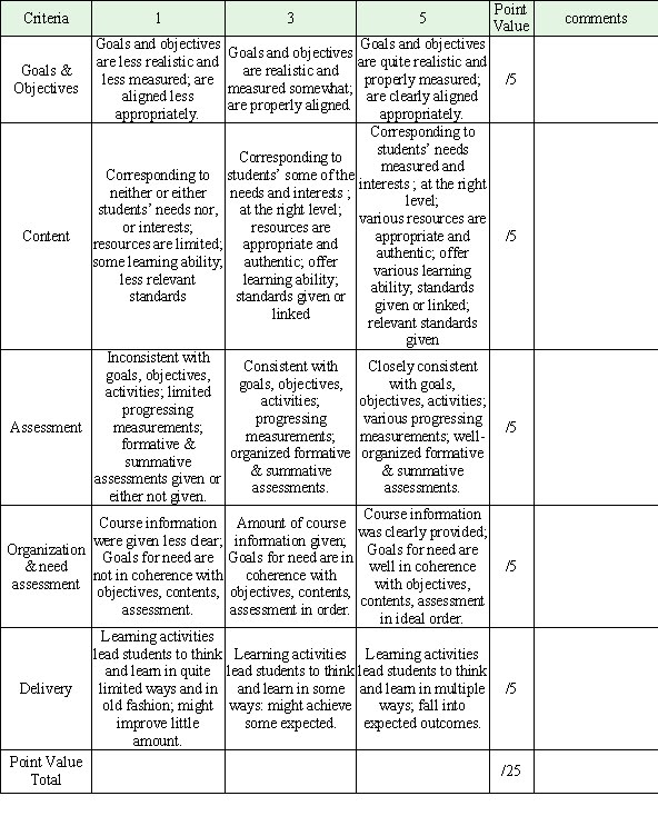 essay eval rubric Rubrics are very helpful in many evaluation designs i am currently using a modified rubric for a systems evaluation i look forward to seeing more content about.