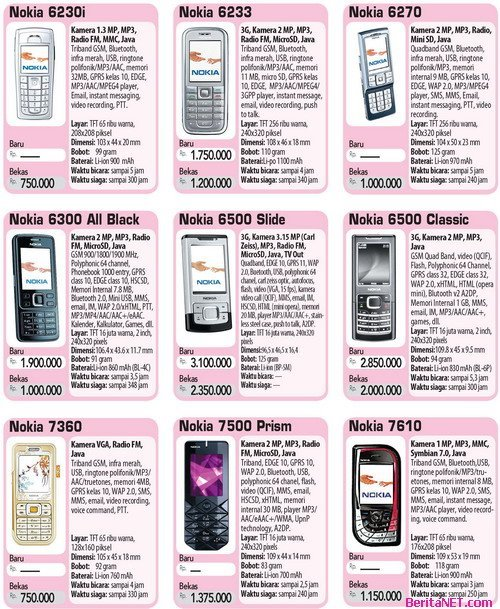 Harga Harga Handphone Nokia Yang Baru Maupun Yang Bekas Bagian 1