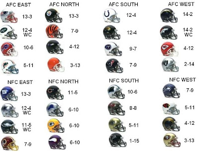 nfl wins and losses to date