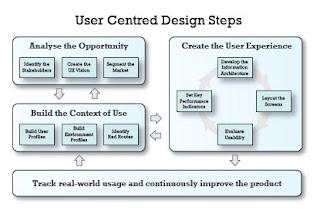 flowchart of user centred design process