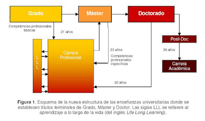 Esquema de la Nueva Estructura de las Enseanzas Universitarias, tomada del trabajo &#171;Los Nuevos Estudios Universitarios de Posgrado&#187;, de F. Xavier Rius.