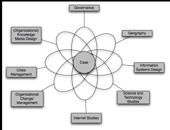 methodology of a case study