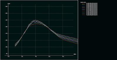 jacht Wodolot Knockout 45 hydroglaider: hydrofoil wykres CL/CD