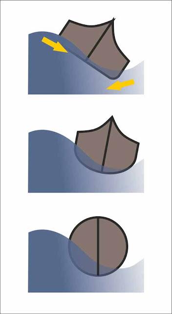 projektowanie i budowa jachtów i łodzi: dzielność morska stateczność kształtu